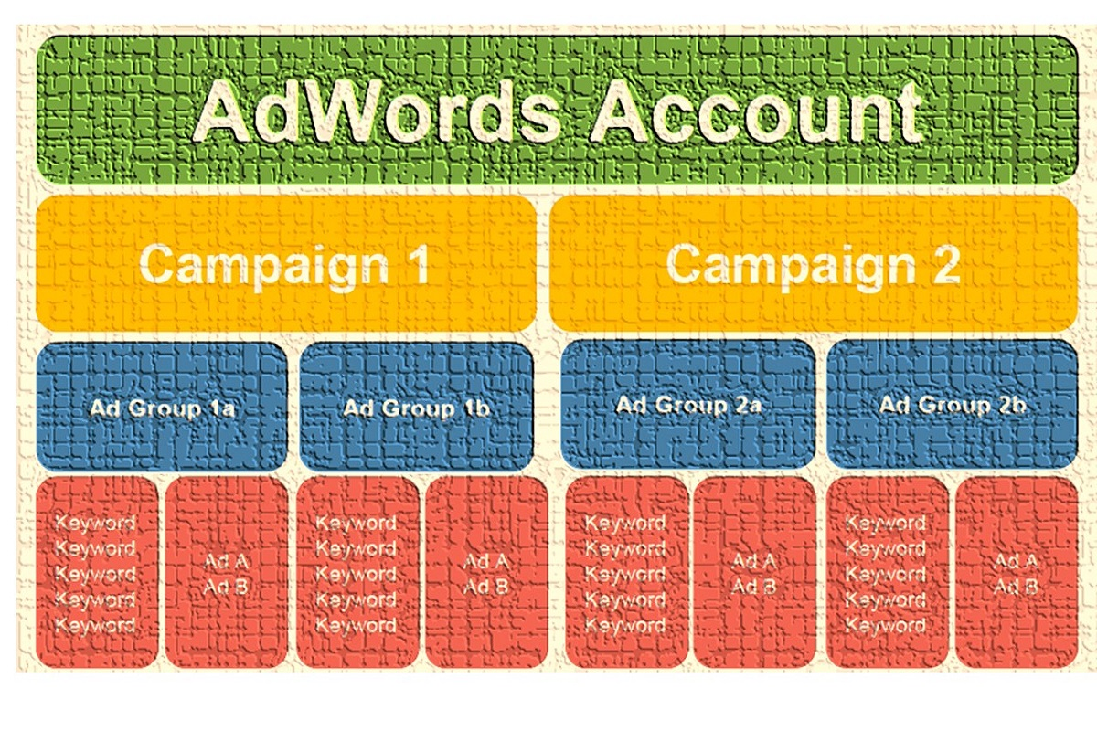 GoogleAdwords Account