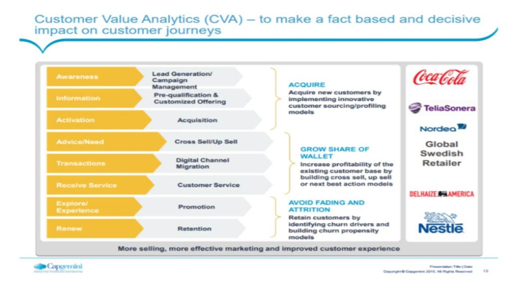 Customer Value Analytics