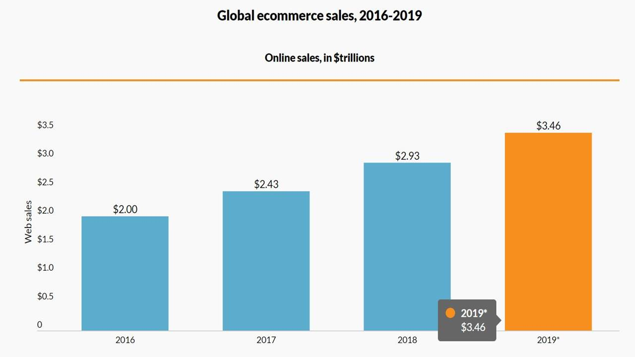 Global Ecommerce Sale 2016-2019