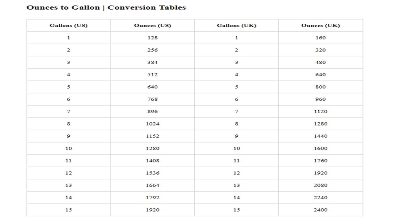 Ounces to Gallons conversion tables