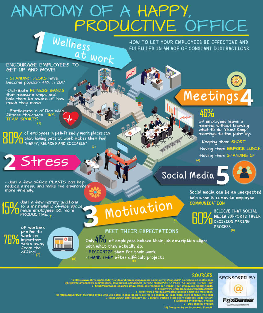 work performance [infographic]