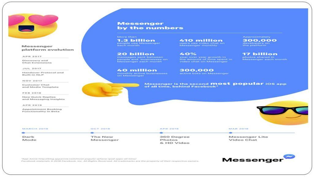Some Interesting Facebook Messenger Statistics