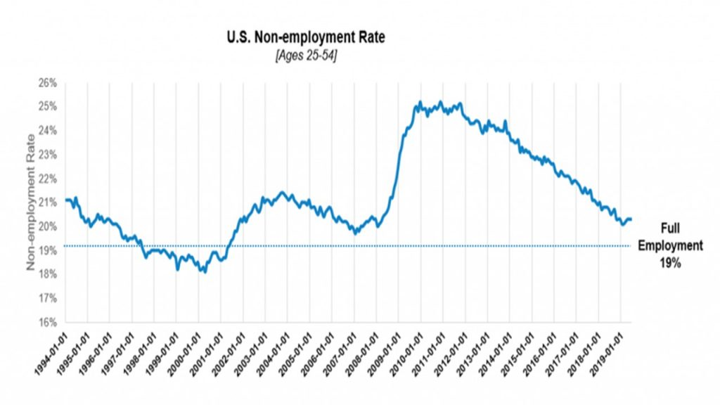 overall job market – non-employment
