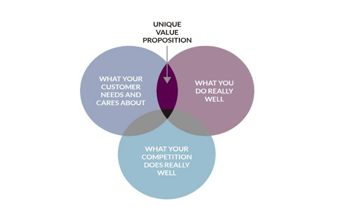 What is a Unique Value Proposition(UVP)? - Definition, Recommendations, and More