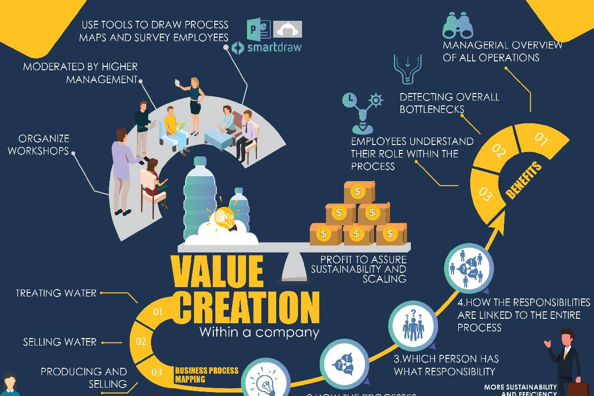 What is Value Creation? – Definition, Differences, and More