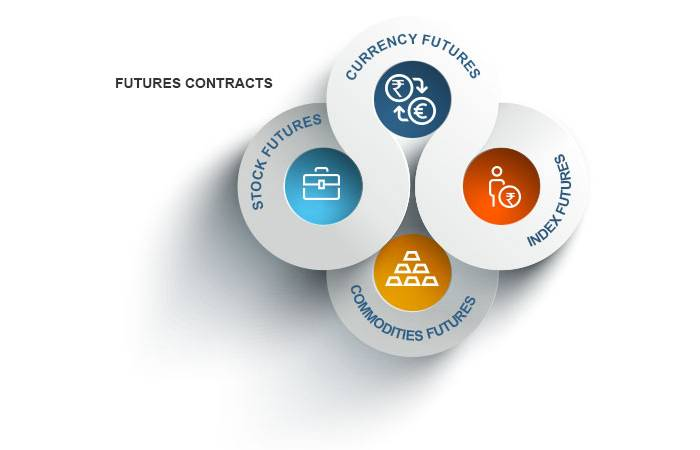 What are Future Contracts? – definition, Features, and More