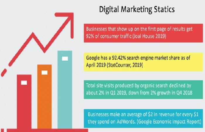 Digital marketing statics