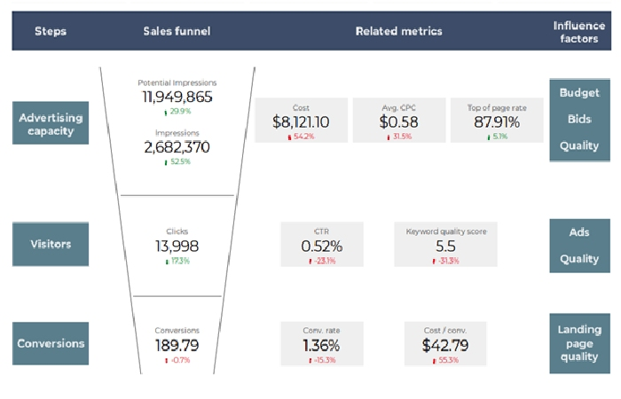 Automate Your PPC Reporting Routine - Make Use of PPC Reporting Templates for Google Data Studio
