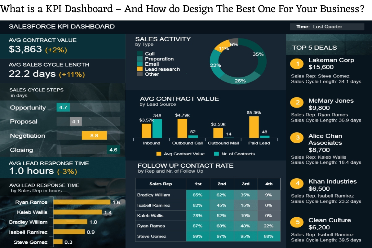 What is a KPI Dashboard – And How do Design The Best One For Your Business?