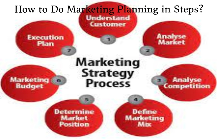 Marketing Planning (1)