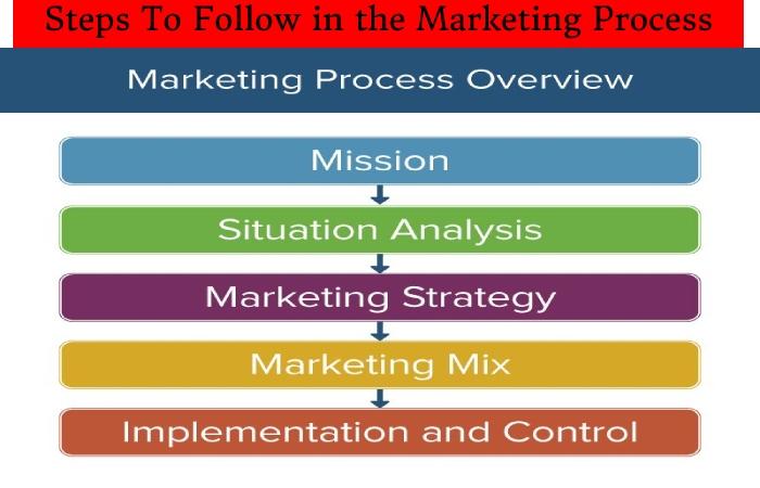 Marketing Process (1)