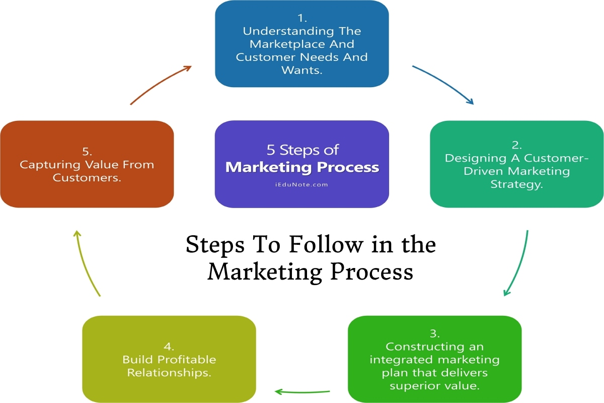 What is the Marketing Process? and Its Steps