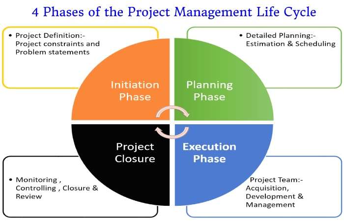 Project Management Life Cycle (1)