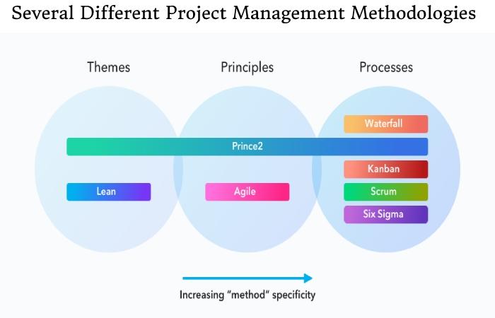 Project Management Methodologies (1)