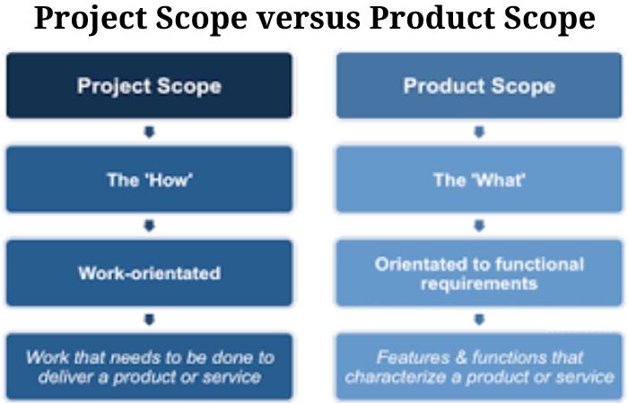 Project Scope (2)