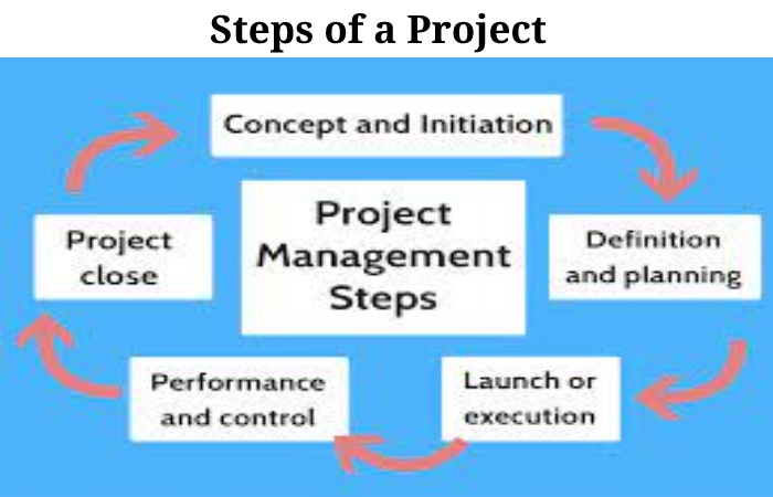 What is a Project (2)