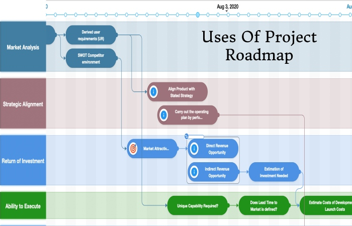 Project Roadmap (2)